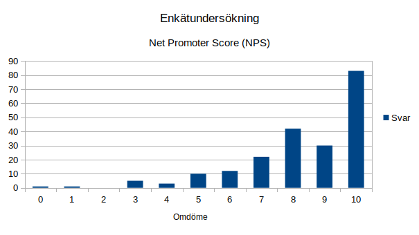 Enkätundersökning Net Promotor Score stapeldiagram